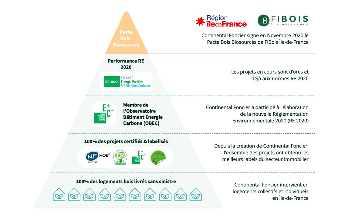 Schéma pyramidale des actions de continental foncier avec les différents labels environnementaux