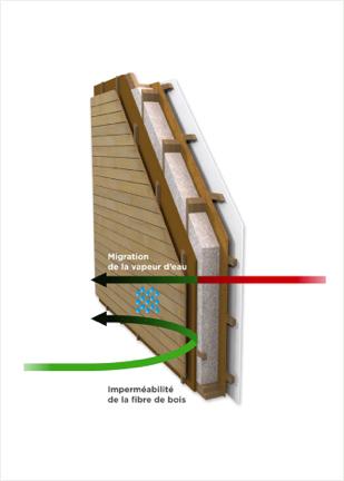 Premier schéma descriptif d'un mur utilisant le concept bois-soleil